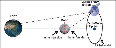 Earth moon satellite relation