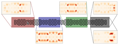 Finite graphene nanoribbon (GNR) heterostructures