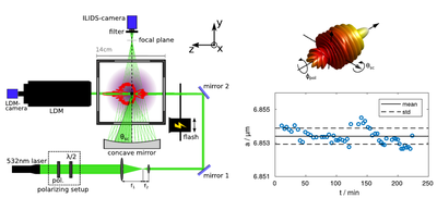 Mie Scattering Setup for high precission size measurements