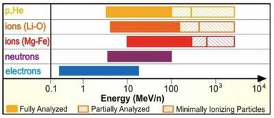 Energy coverage