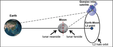 Chang'E4 Relaisstation auf der erdabgewandten Seite des Mondes stationiert