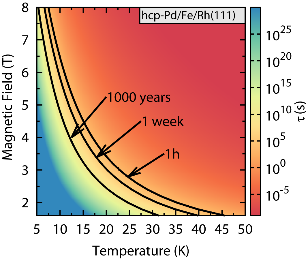 Prediction Of Sub 10 Nm Skyrmion Formation