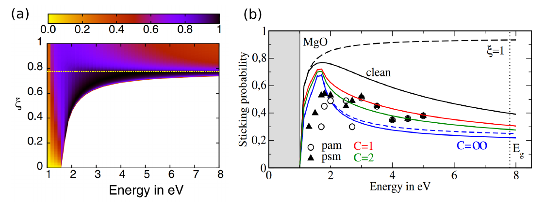 Prediction of the electron sticking coefficient calculated by IEA and its comparison with one of the few published experimental results for MgO.