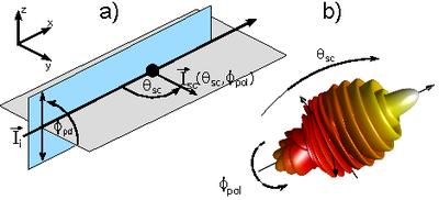 Lichtstreuung an einem Partikel (Skizze)