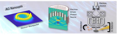 AG Nanooptik