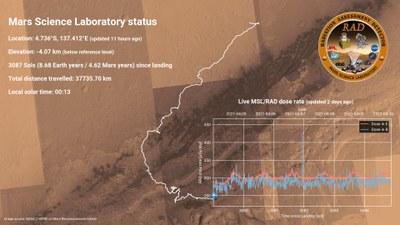 MSL RAD Echtzeitdaten von der Mars Mission